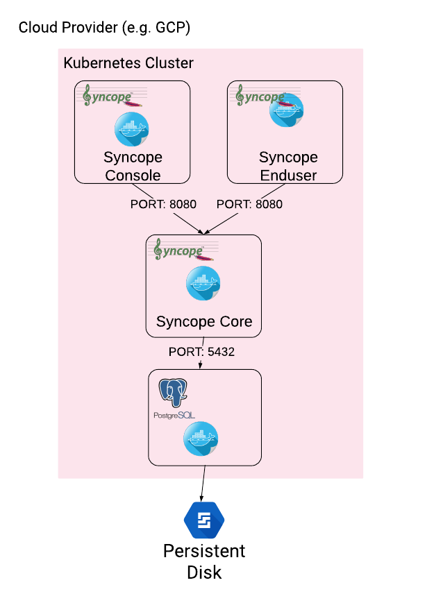 Apache Syncope 2 1 4 - Getting Started