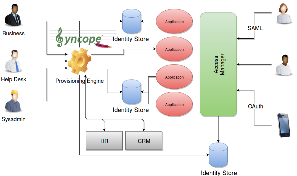 Identity Technologies - The Complete Picture